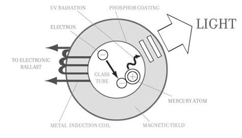 induction light energy efficient induction lightings replace conventional metal halide save