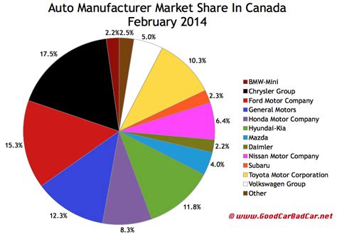 Car Brand Resale Value Rankings by Car Rankings 2014 Autos Post