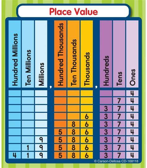 Place Value Sticker Pack Grade 1 5 Carson Dellosa Publishing
