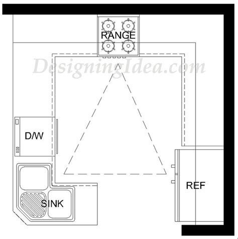 kitchen design work triangle kitchen design ideas ultimate planning guide designing
