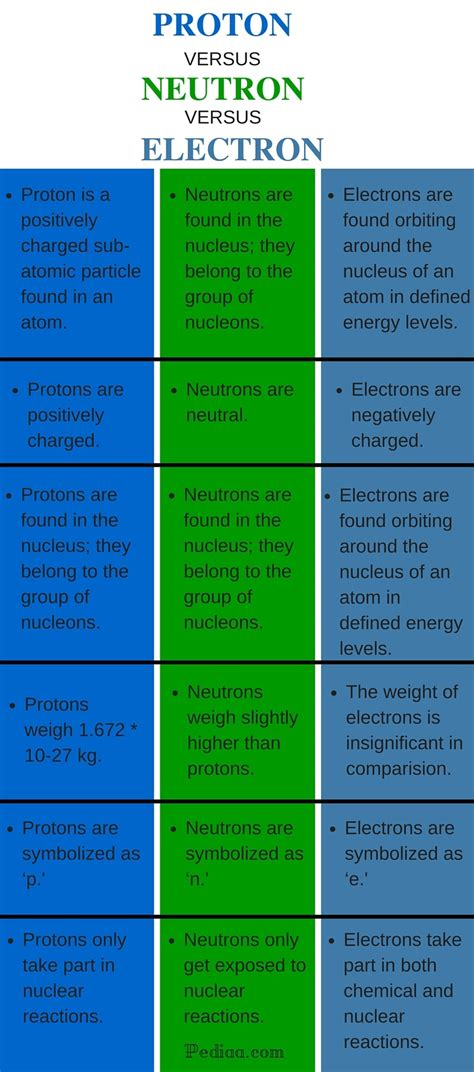 Definition Of Protons Neutrons And Electrons by Difference Between Proton Neutron And Electrons