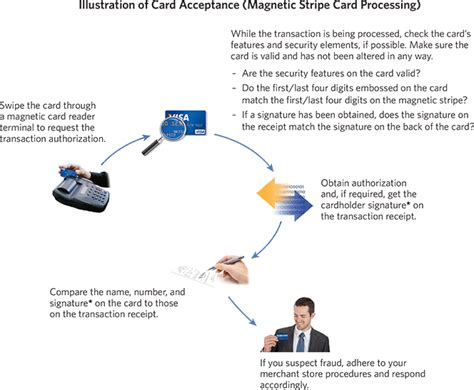 how much do credit card processors make credit card transaction processing basics