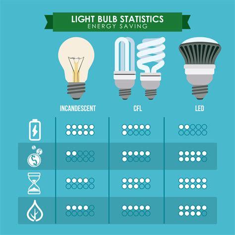 lights cost led lighting scoutenergyadvisors