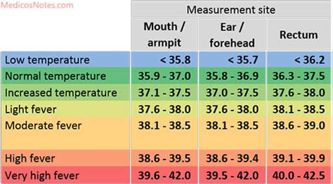 normal temperature and its variations
