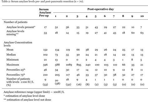 text the value of postoperative measurement of amylase in abdominal drainage fluid after