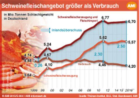 Der Gartenbau In Deutschland Daten Und Fakten by Schweinefleischproduktion Weiter Auf Hohem Niveau