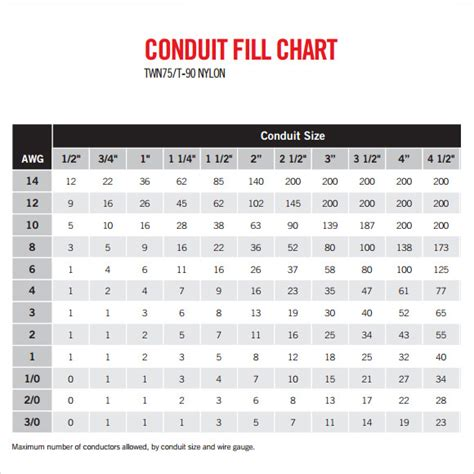nec conduit fill table sle conduit fill chart 9 documents in pdf word