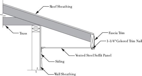 Ceiling Material Estimator by Installing Soffit And Fascia