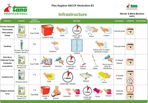 destockage noz industrie alimentaire machine planning de nettoyage cuisine