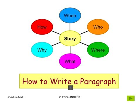 how to write picture books how to write a paragraph