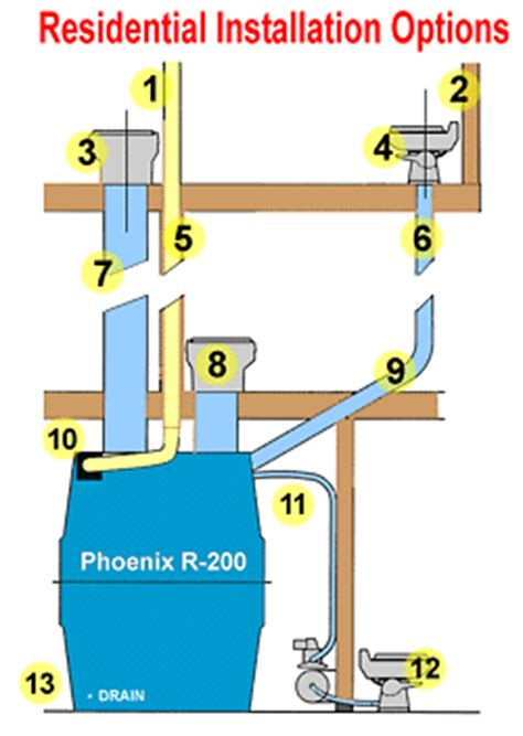 Composting Toilet Phoenix by The Phoenix In Residences Cabins Phoenix Composting