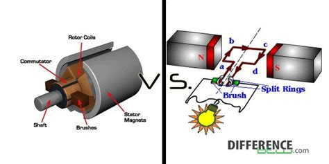 Ac Motor Vs Dc Motor by Difference Between Dc Motor And Dc Generator