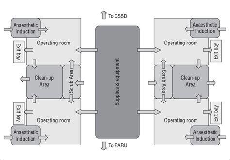 operating room floor plan layout operating room floor plan layout room home plans picture