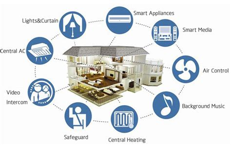 technology at home smart homes come true or privacy nightmare