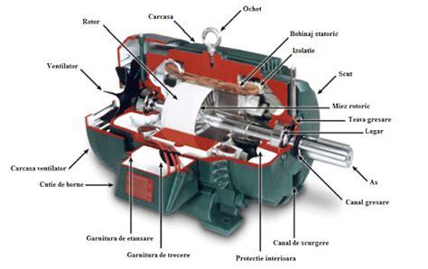 Motoare Electrice Auto by Despre Motoare Electrice Electricianul Autorizat Anre
