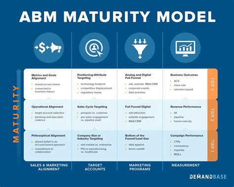the abm maturity model 4 keys to high performing account