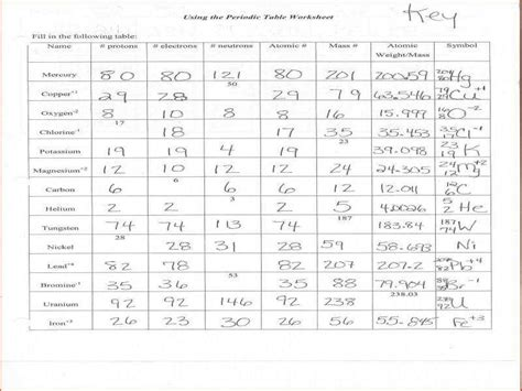 Calculating Protons Neutrons And Electrons Worksheet by Protons Neutrons And Electrons Worksheet