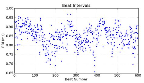 simulator of realistic signal from rr data for matlab or python images frompo