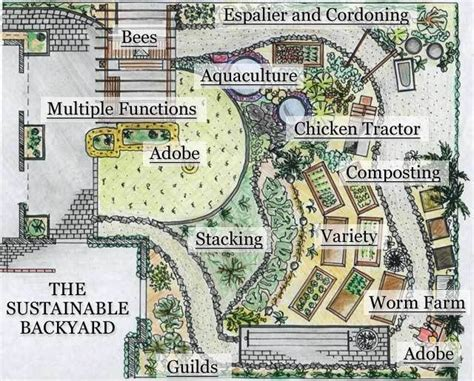 permaculture garden layout 25 gorgeous farm layout ideas on farm