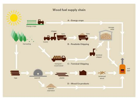 woodworking supply companies small scale renewable in rural locations methodology