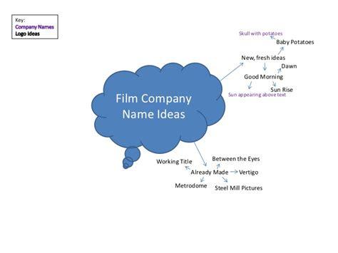 company idea company name ideas