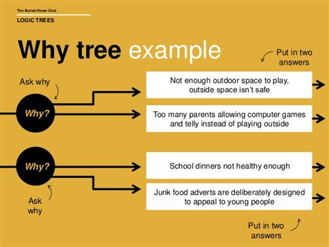 why tree burnet news club logic trees