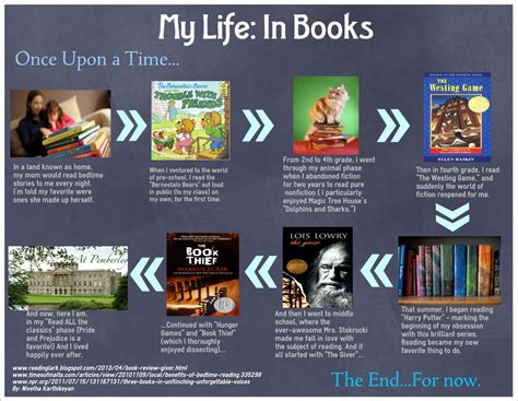 my reading info beyond the book infographics of students reading history