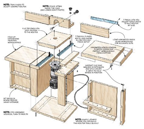 basic woodworking plans woodworking compact router review discover