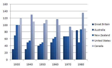 Household Trends ielts writing sample bar chart imprisonment in five