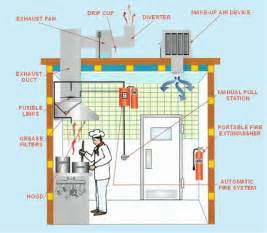 commercial kitchen exhaust system design kitchen kitchen duct kitchen duct cleaning chemicals