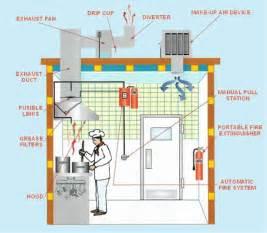 kitchen ventilation system design kitchen kitchen duct kitchen duct cleaning chemicals