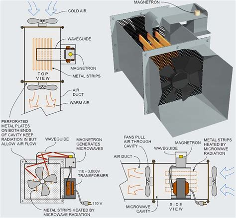 microwave heating uses of microwaves in the home images