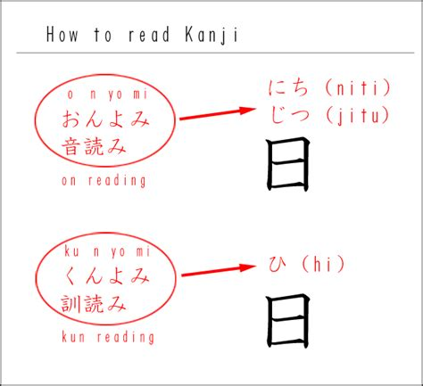 how to read in japanese free kanji dictionary japanese dictionary and japanese