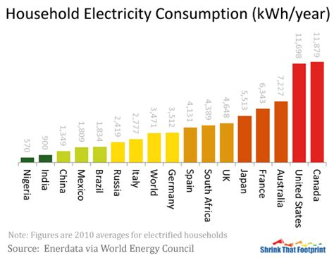 how much electricity does the average home use average household electricity use around the world