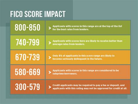 how to win at the credit score aaa at home aaa at home