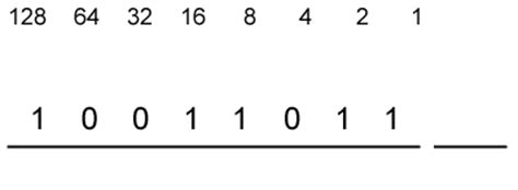 binary numbers table new calendar template site