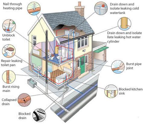 house plumbing system nick milner plumbing heating and gas