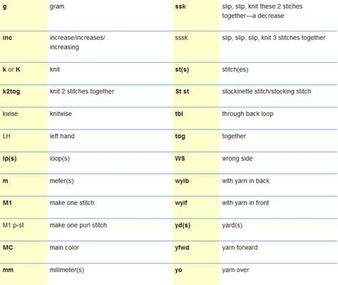 m in knitting abbreviations knitting abbreviations knitting and crochet