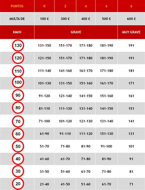 cuadro multas velocidad recuperar puntos carnet ahora f 225 cil y r 225 pido en autostool