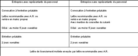 Modification Du Contrat De Travail Motif Personnel by Uncategorized Formapropia Page 92formapropia