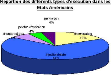 la peine de mort aux etats unis