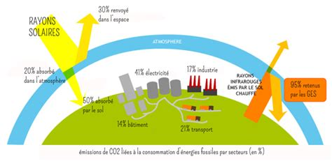 Le Réchauffement Climatique Définition 3989 by Le R 233 Chauffement Climatique D 233 Finition Le R Chauffement