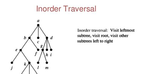 order a tree inorder traversal of binary tree in java using recursion