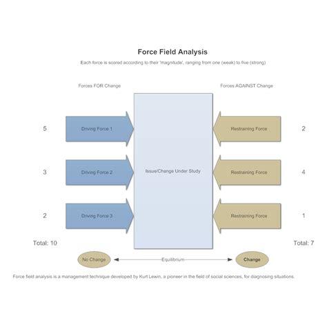 Smartdraw Floor Plan model 1 force field analysis