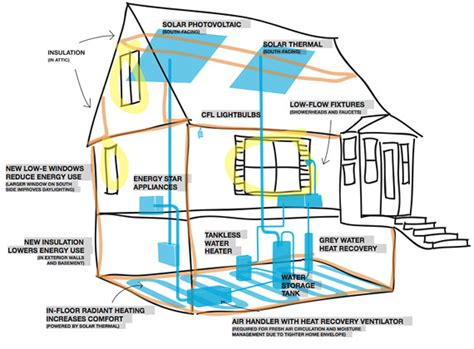 energy saving house plans 1 1 gt 2 or the whole is greater than the sum of its parts with thanks to aristotle