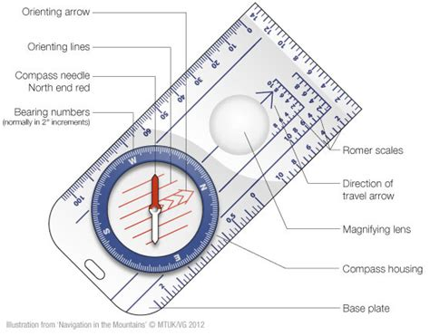 of a northern guiding navigation tips for walkers and runners