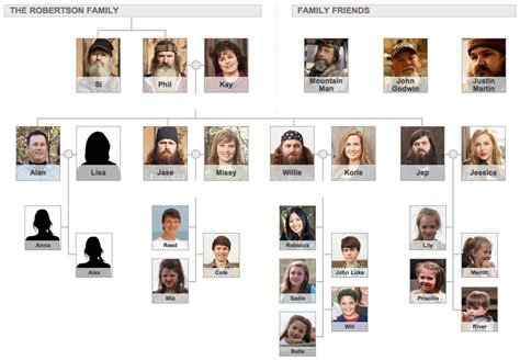 duck dynasty tree willie robertson family tree