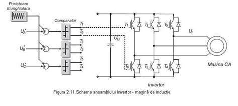 Schimbare Sens Motor Electric Monofazat by Metode De Pornire A Masinii De Inductie Modificarea Turatiei