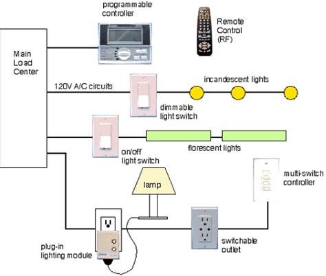 lights system home automation solar integration installation company