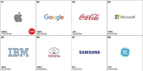 apple est toujours consid 233 r 233 e comme la meilleure marque au monde iphoneaddict fr